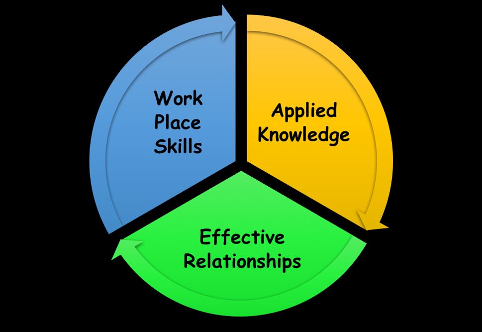 Power race skills . Knowledge clipart employability skill