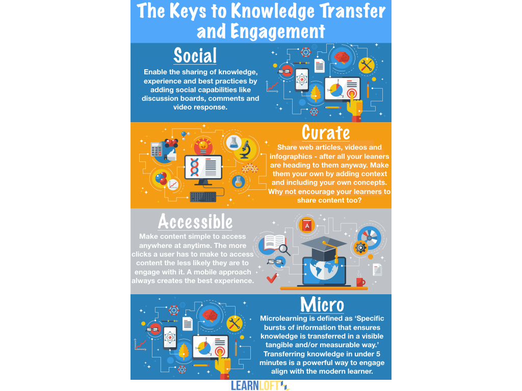 Knowledge clipart knowledge transfer.  keys to and