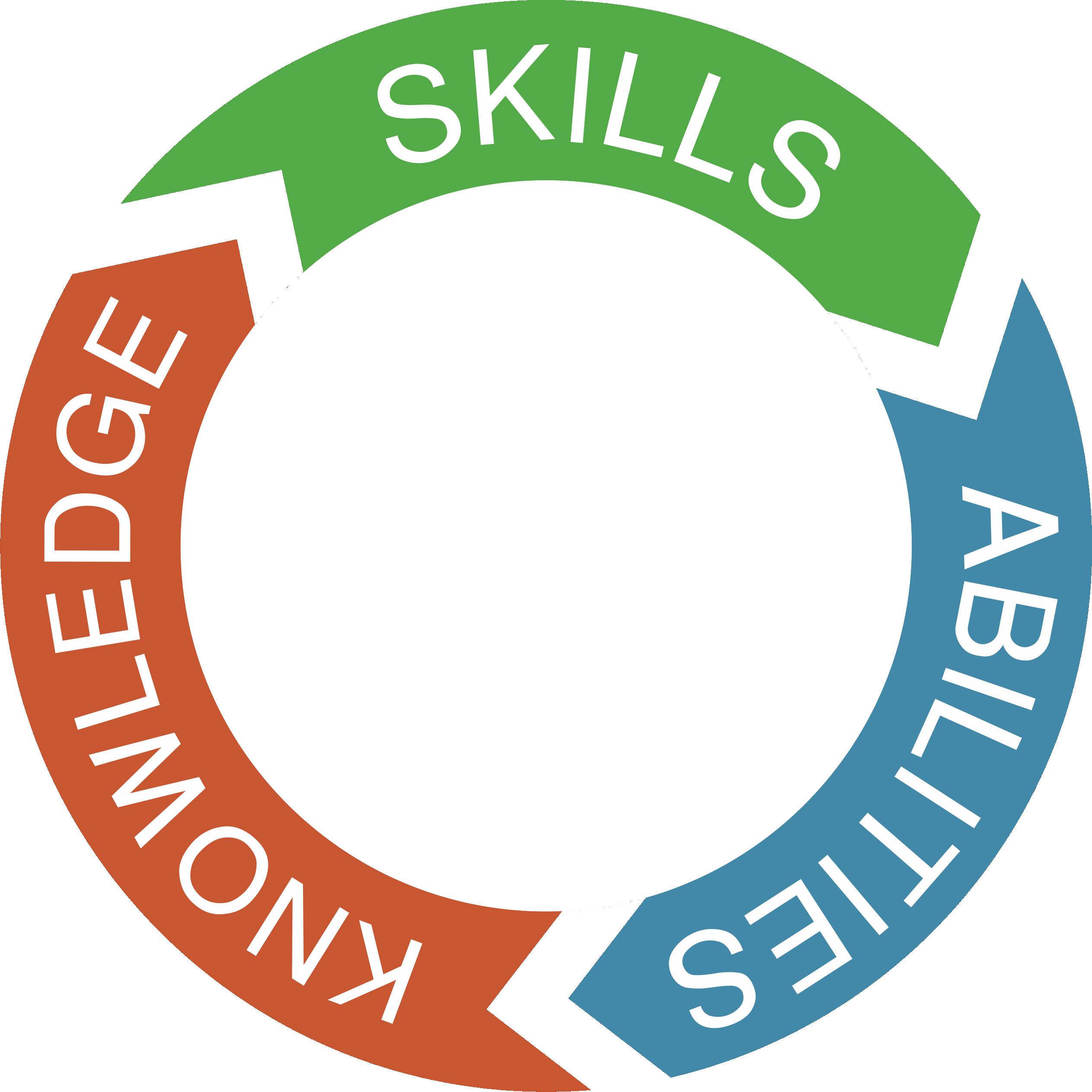 Knowledge clipart office skill. Skills abilities digital nestdigital