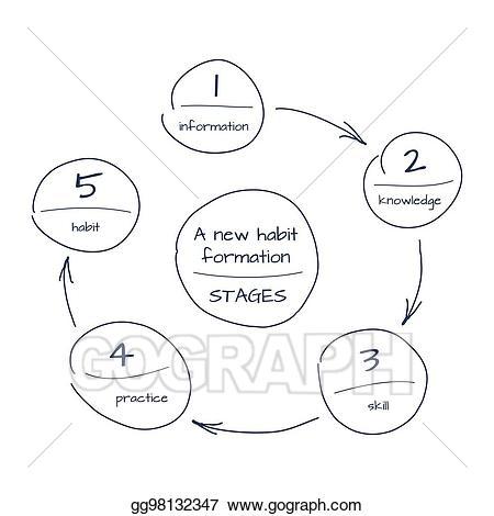 Knowledge clipart schema. Eps vector hand drawn
