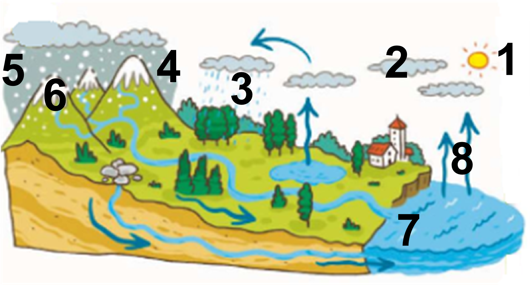Land clipart abiotic. Water cycle download on