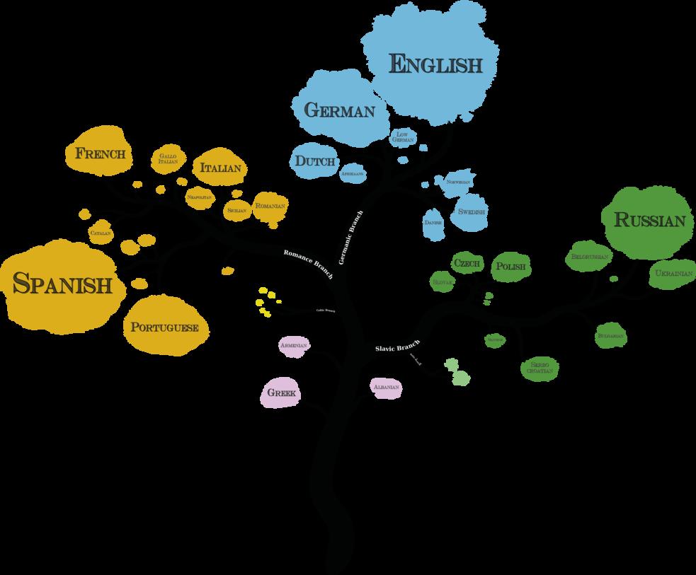European tree by arminius. Language clipart dialect