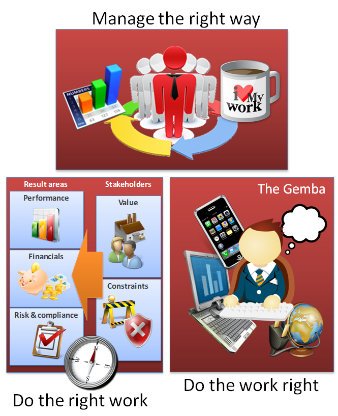 Leadership clipart operational excellence. In the era of