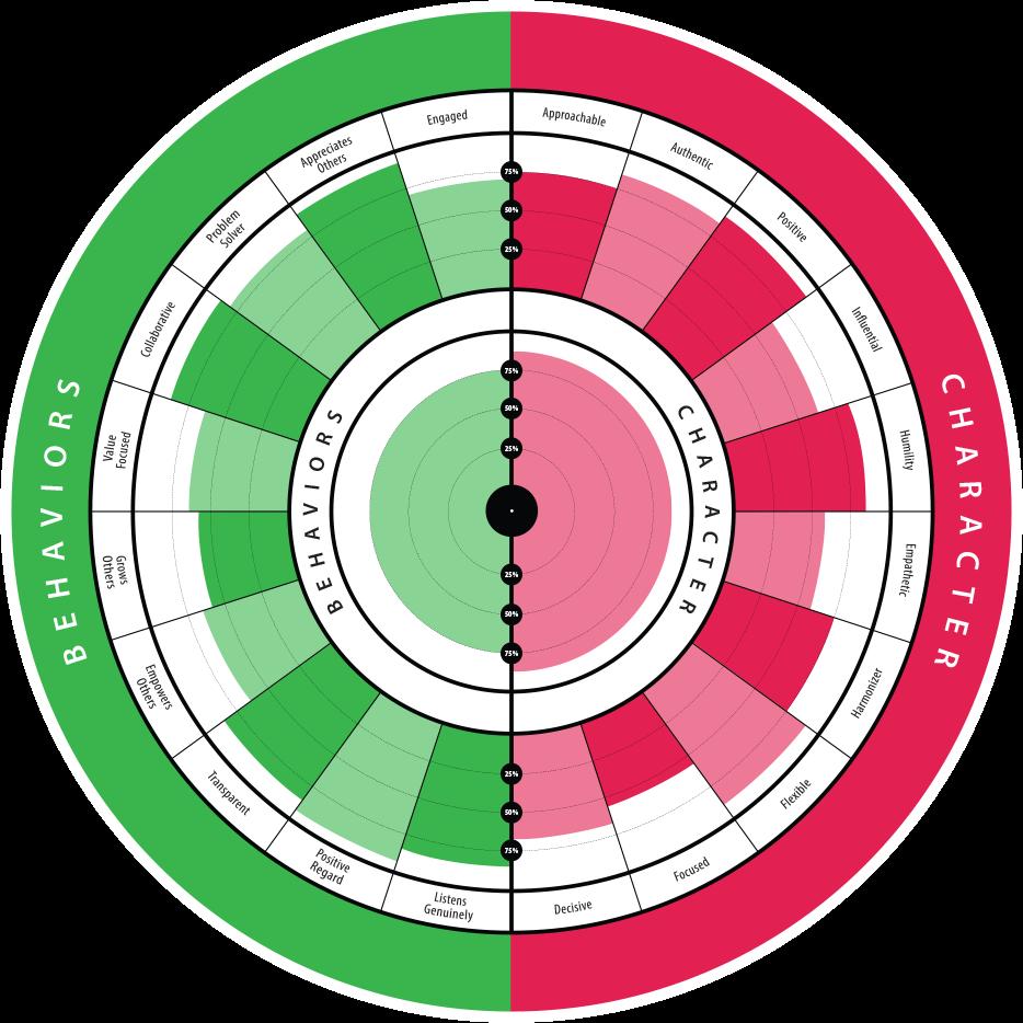 Health radar assessment agilityhealth. Teamwork clipart servant leadership
