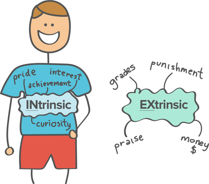Differences between extrinsic and. Motivation clipart transparent