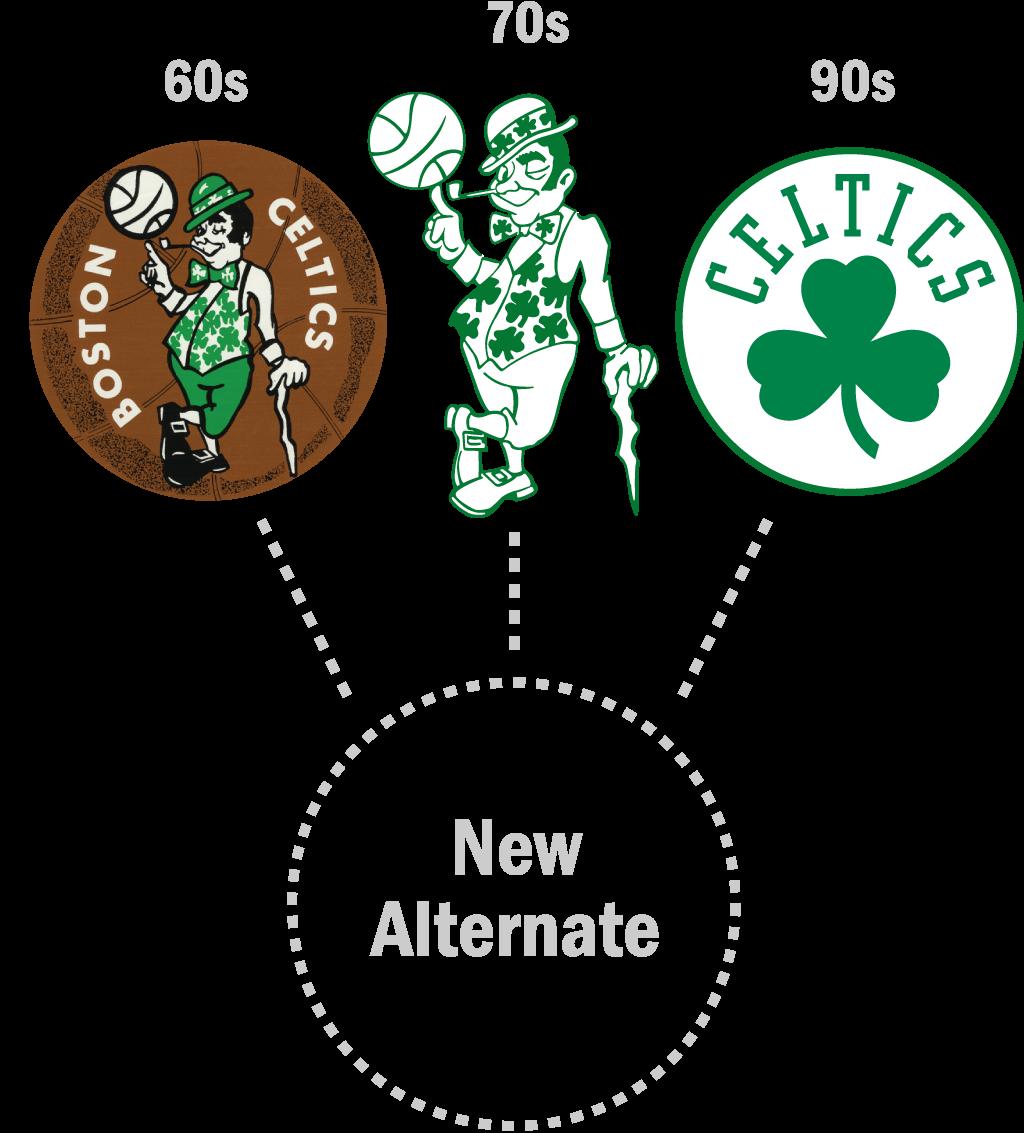 Announce new alternate logo. Leprechaun clipart boston celtics