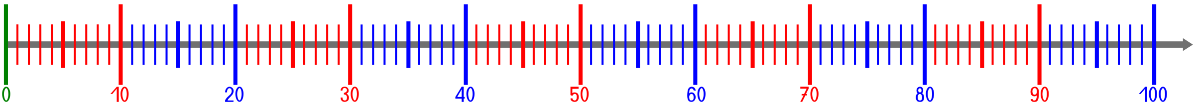Line with colored scale. Number clipart natural number