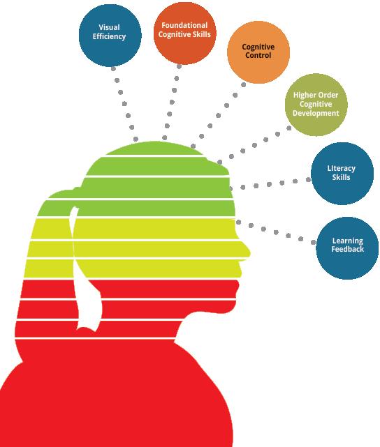 Visual performance strategies for. Statistics clipart improvment