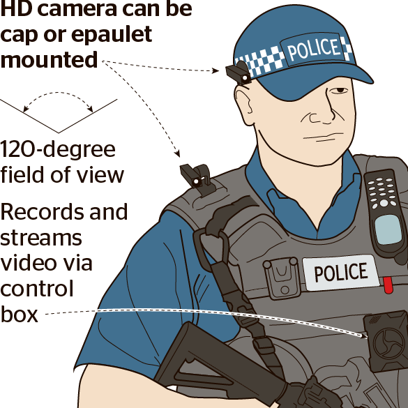 Head cameras issued to. London clipart police london