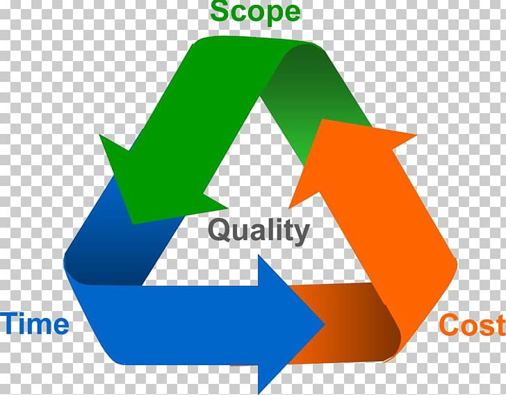 Project management body of. Manager clipart business scope