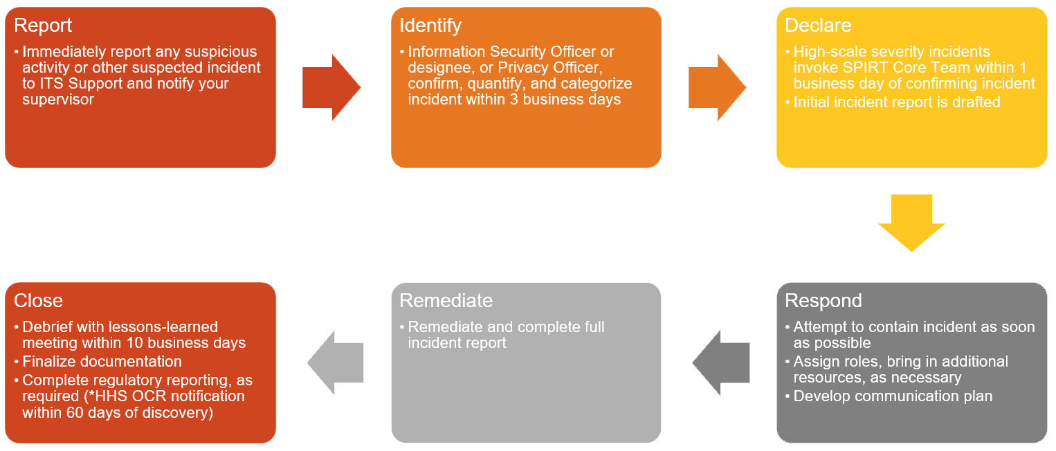 security and privacy. Plan clipart communication plan