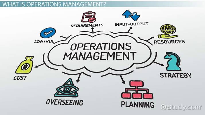 Operations management definition fundamentals. Manager clipart operational control