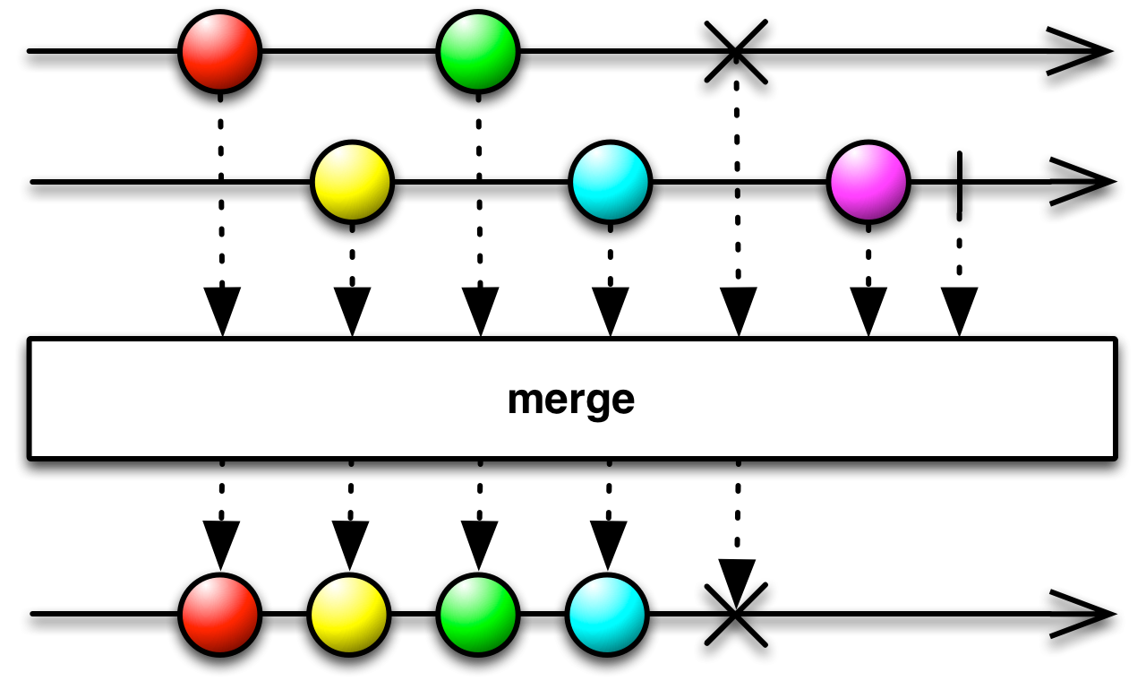Reactivex merge operator sample. Marbles clipart single