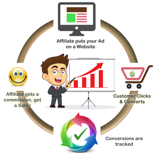 Affiliate strategies with cloaking. Marketing clipart marketing plan