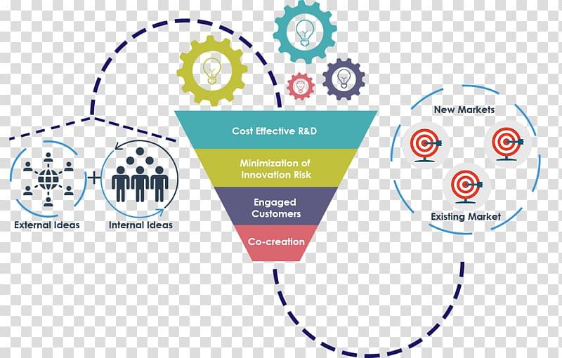 Marketing clipart organizational effectiveness. Open innovation business collaboration