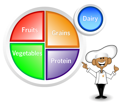 Free nutrition cliparts download. Meal clipart myplate