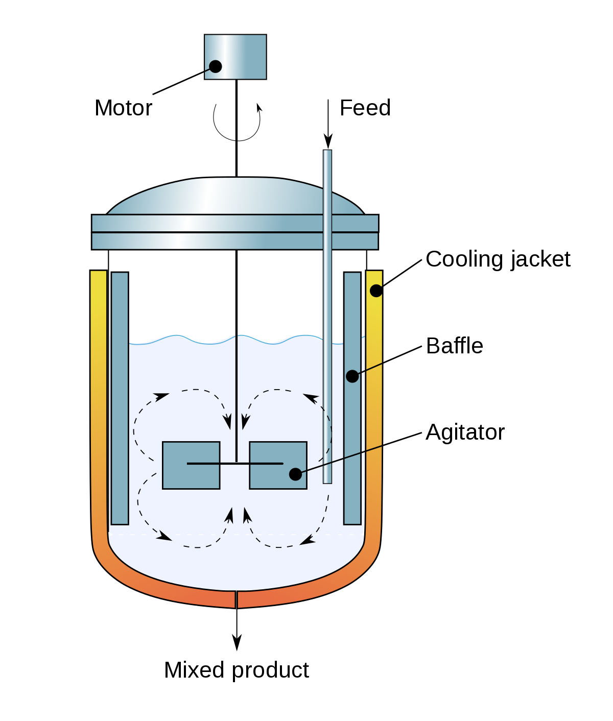 Mixing process engineering wikipedia. Mechanic clipart obeng