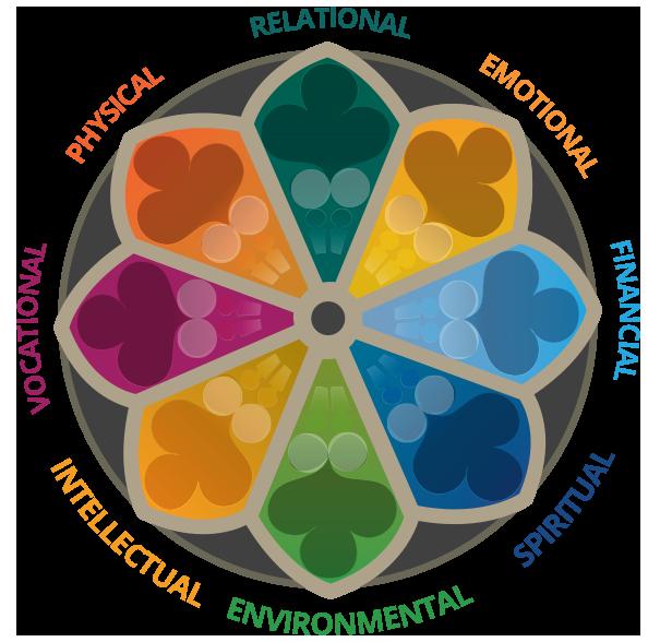 Meditation clipart spiritual health. Wellbeing framework center for