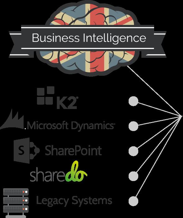 Business Intelligence – slicedbread   Microsoft Gold Partner ...