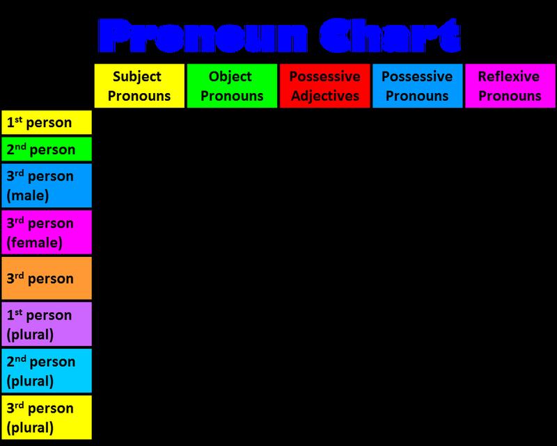 pronouns the big. Mirror clipart reflexive pronoun