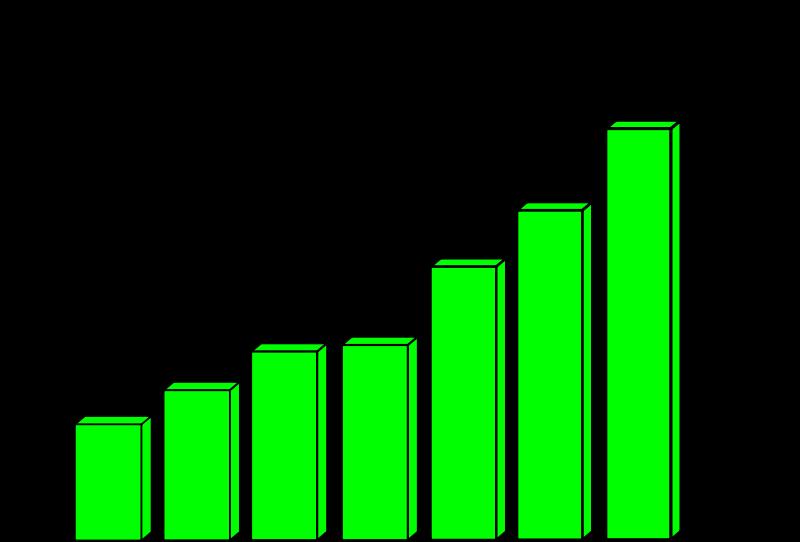 Profit curve medium image. Statistics clipart progress chart