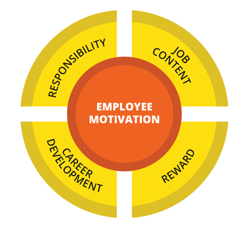 Images of employee spacehero. Motivation clipart employment