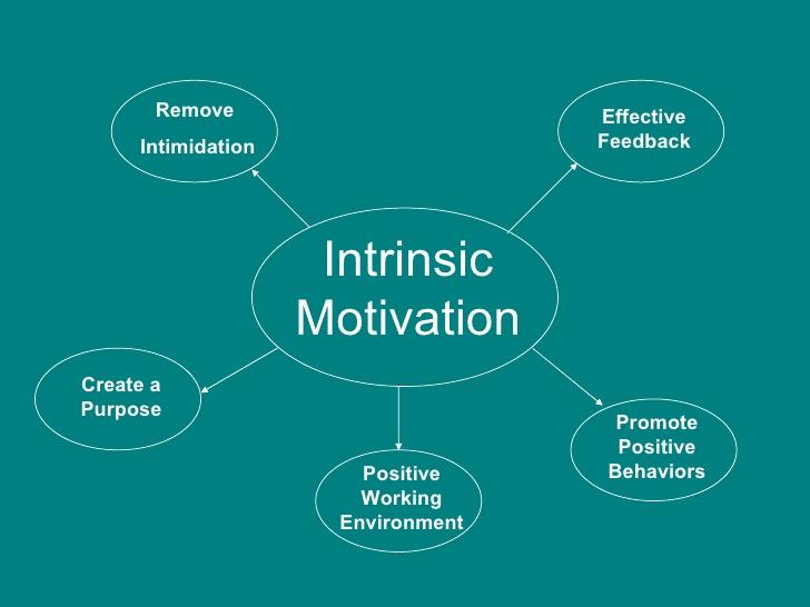 Motivation clipart intrinsic motivation. Portal