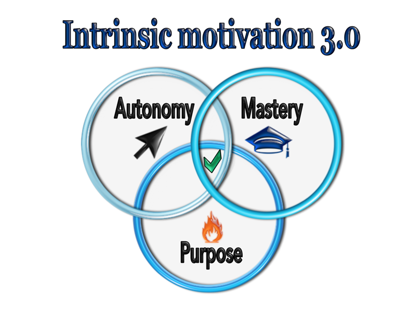 Humanity in the workplace. Motivation clipart intrinsic motivation