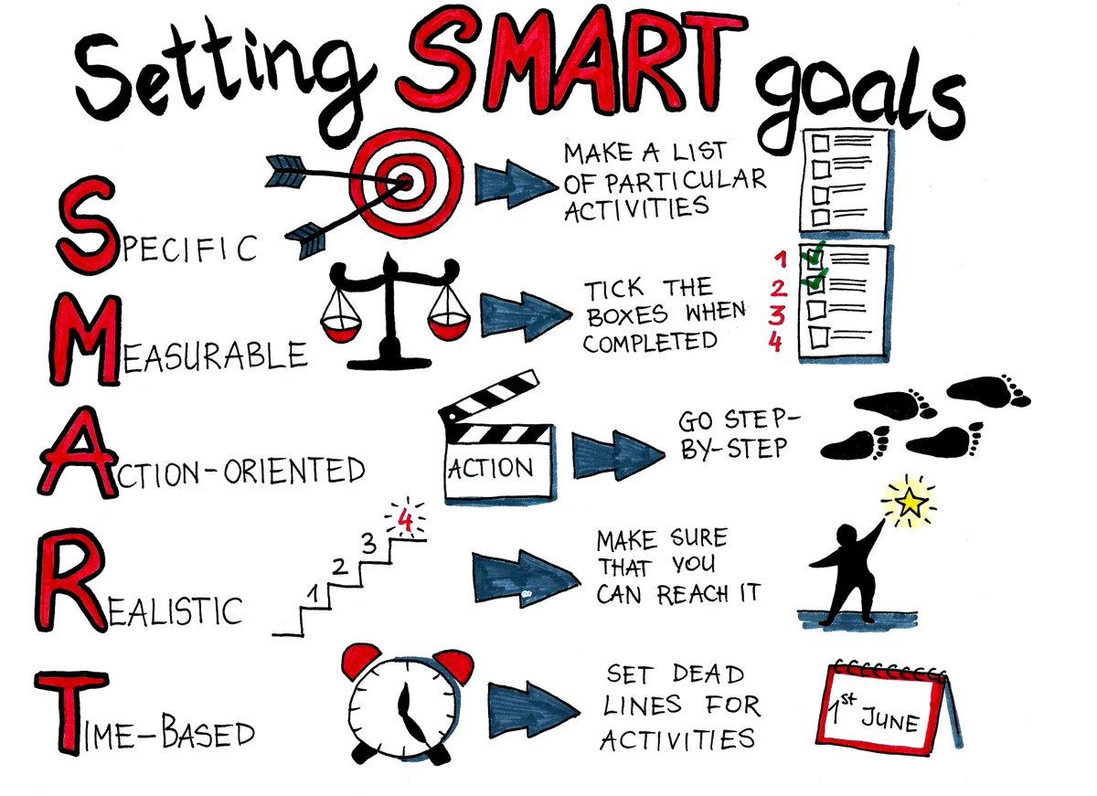 Visualizemyideas on twitter the. Motivation clipart smart goal