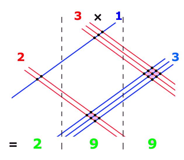 Multiplication clipart math trick.  useful hacks that