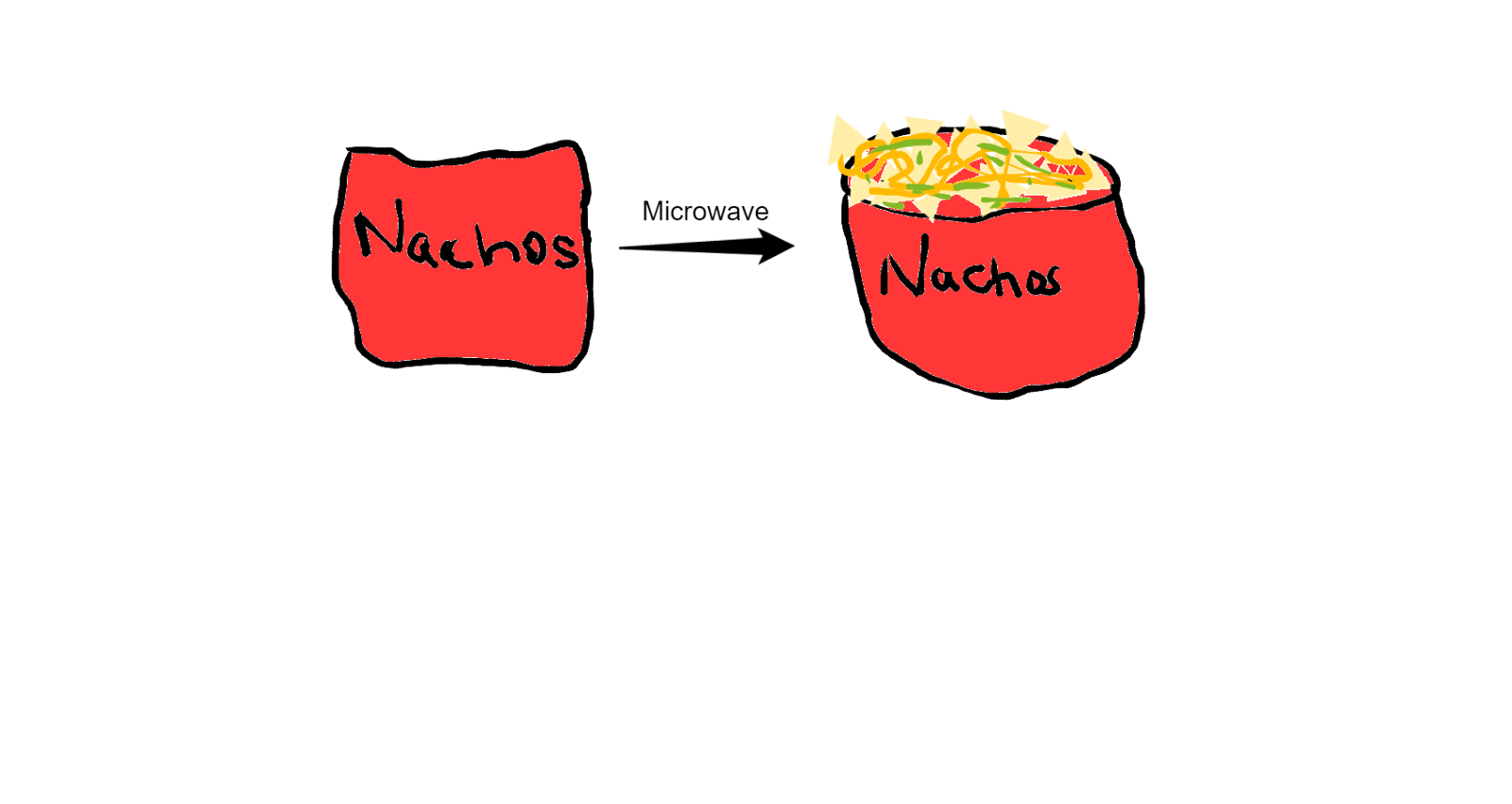 Nacho clipart melted cheese. Evaluation neel kumar medium