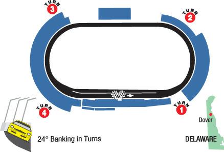 Free cliparts download clip. Nascar clipart raceway