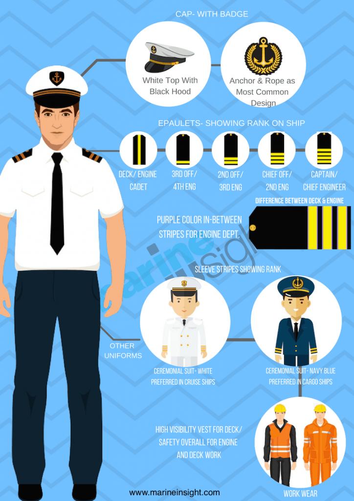 A guide to merchant. Navy clipart seaman uniform