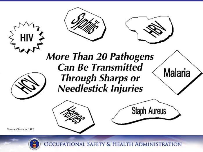 Needle clipart needle stick injury. Osha training and reference