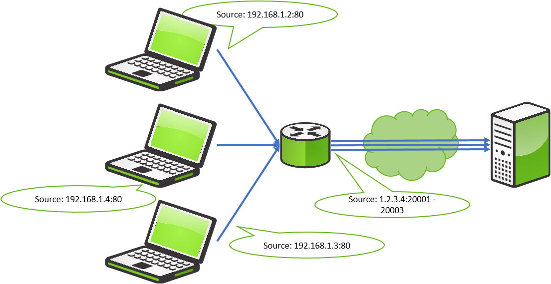 Network clipart multiple computer. Basic information secomea dns