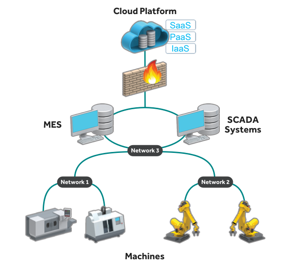 See the iiot in. Network clipart multiple computer