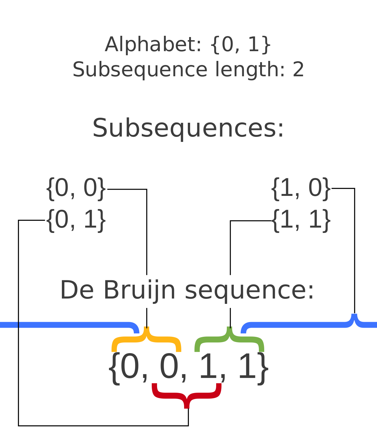 De bruijn sequence wikipedia. Number 1 clipart number order