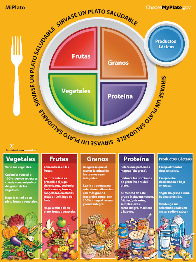 Miplato myplate spanish poster. Nutrition clipart choose my plate