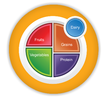 Free myplate cliparts download. Nutrition clipart choose my plate