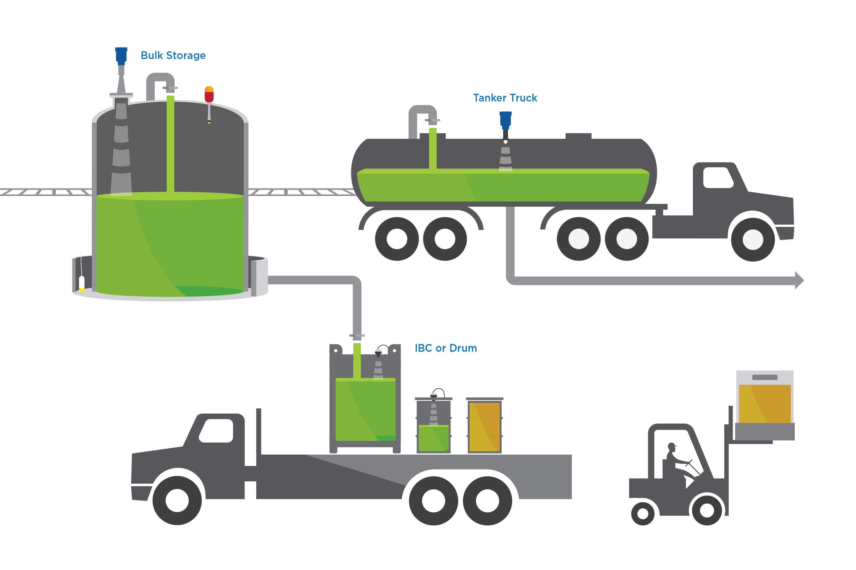 Liquid level map distribution. Oil clipart chemical drum