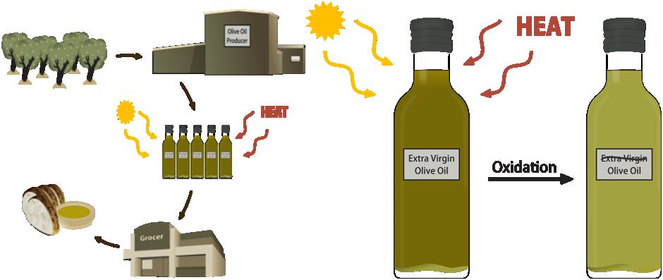 Oil clipart fats oil. Team uc davis policy