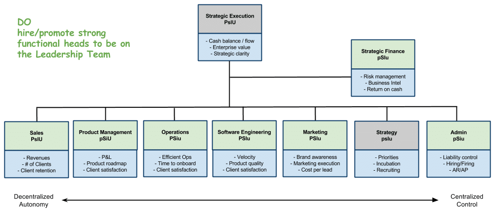 Blog organizational physics by. Organization clipart management structure
