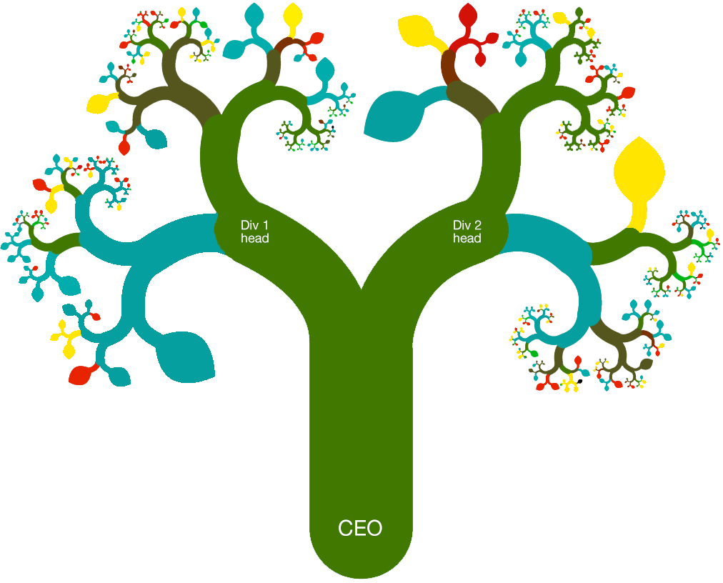 Organization clipart organizational development. Snapshot tree