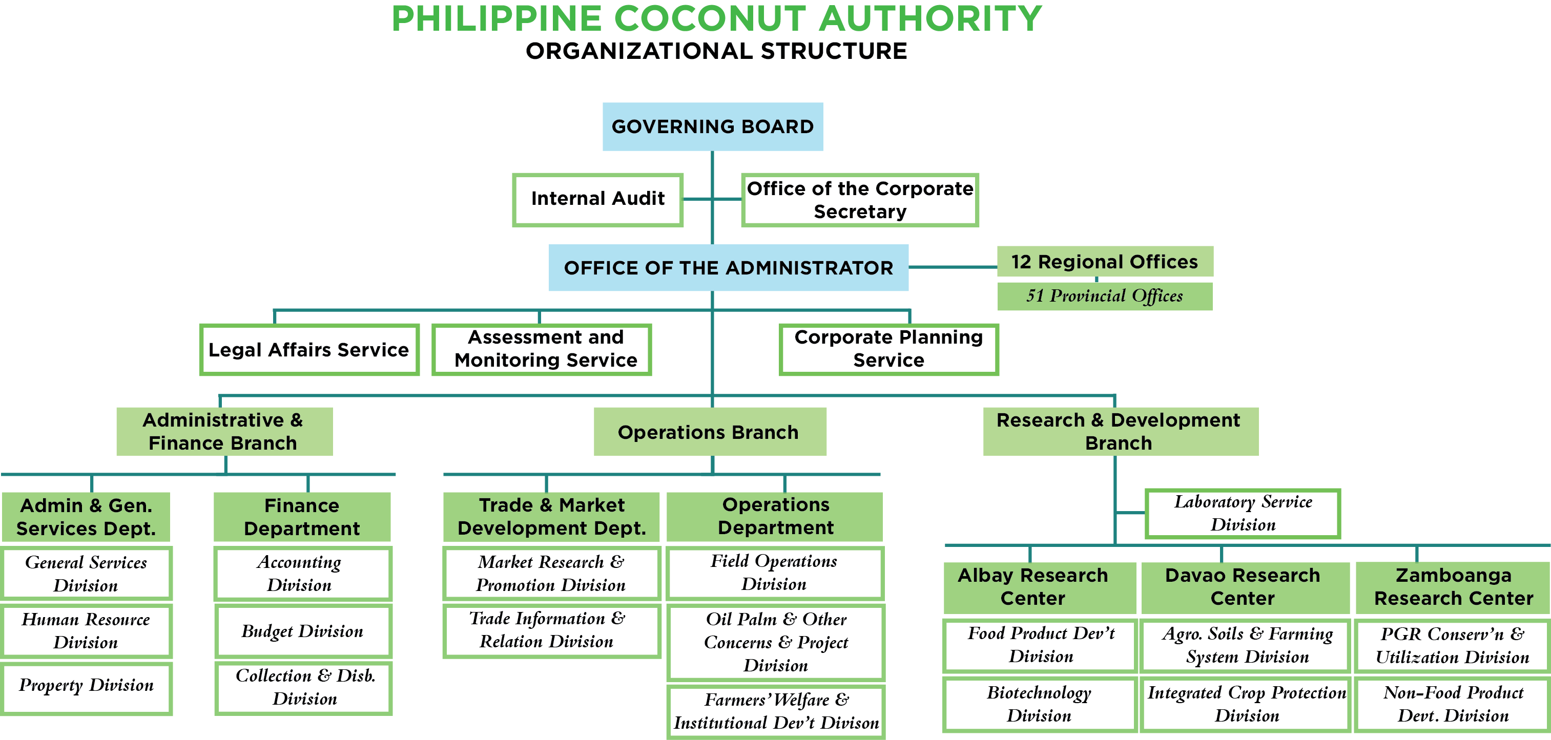 Organization clipart organizational hierarchy. Structure human resource complement