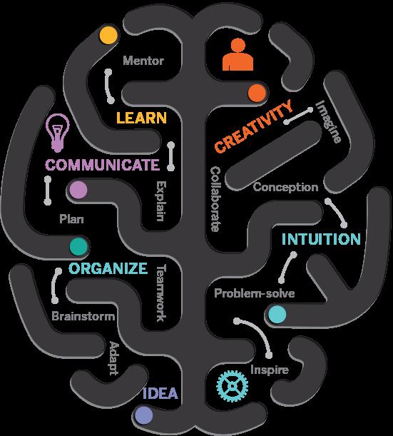 Plan clipart organizational skill.  skills western continuing
