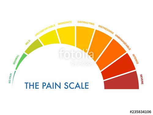 Pain clipart moderate. Measurement scale to mild
