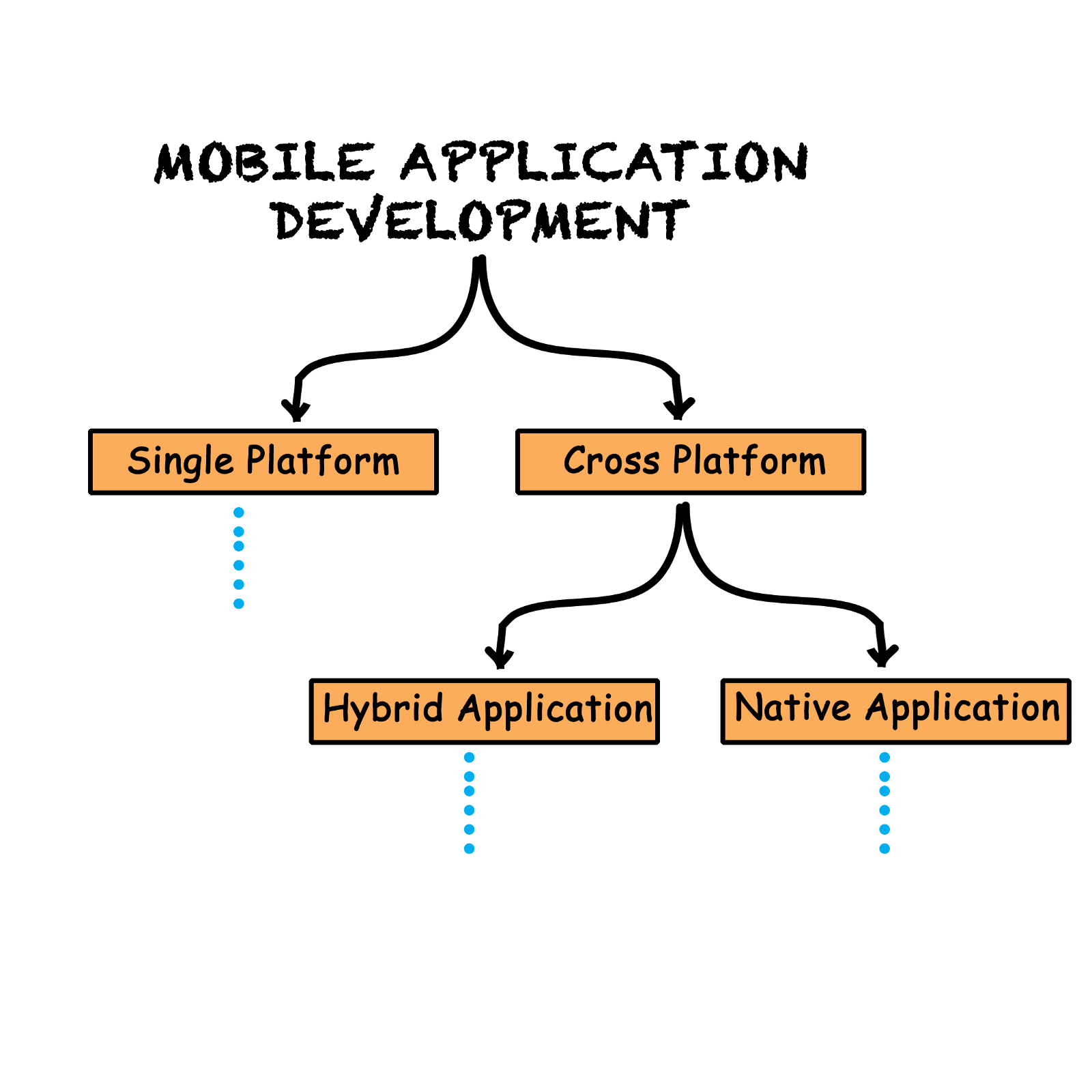 Pathway clipart roadmap. A to application development