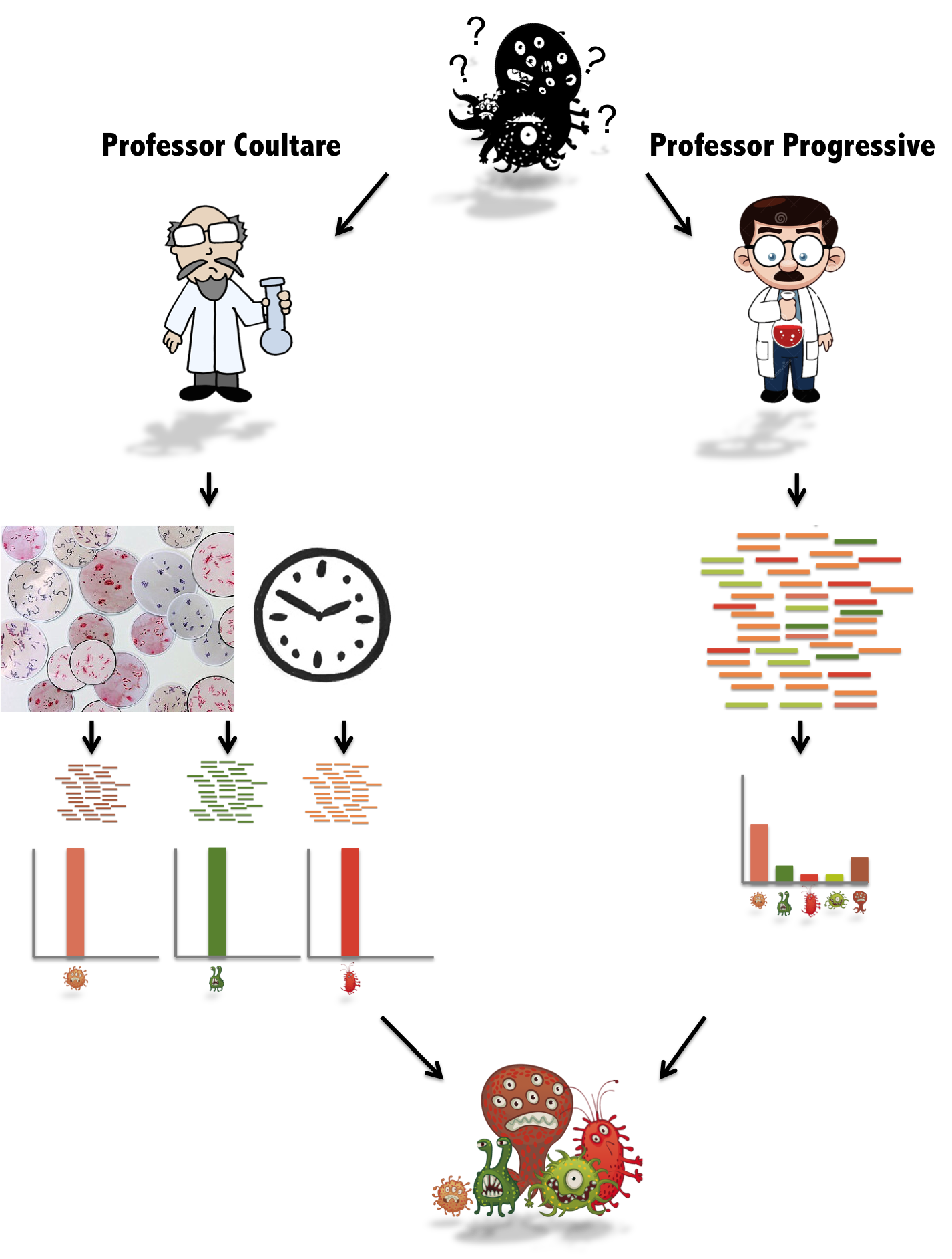 Microbesifter mapping complex microbe. Patience clipart clock