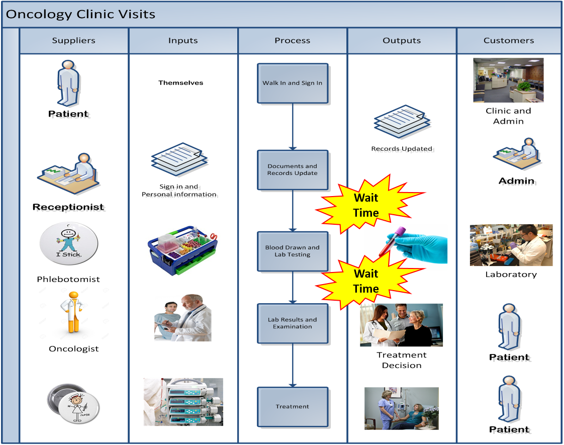 Patient clipart doctor exam. Using lean six sigma