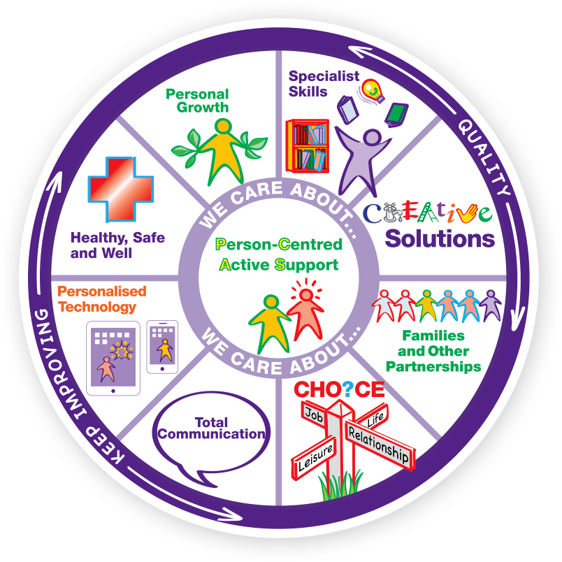 Patient clipart person centred care. Hft our fusion model